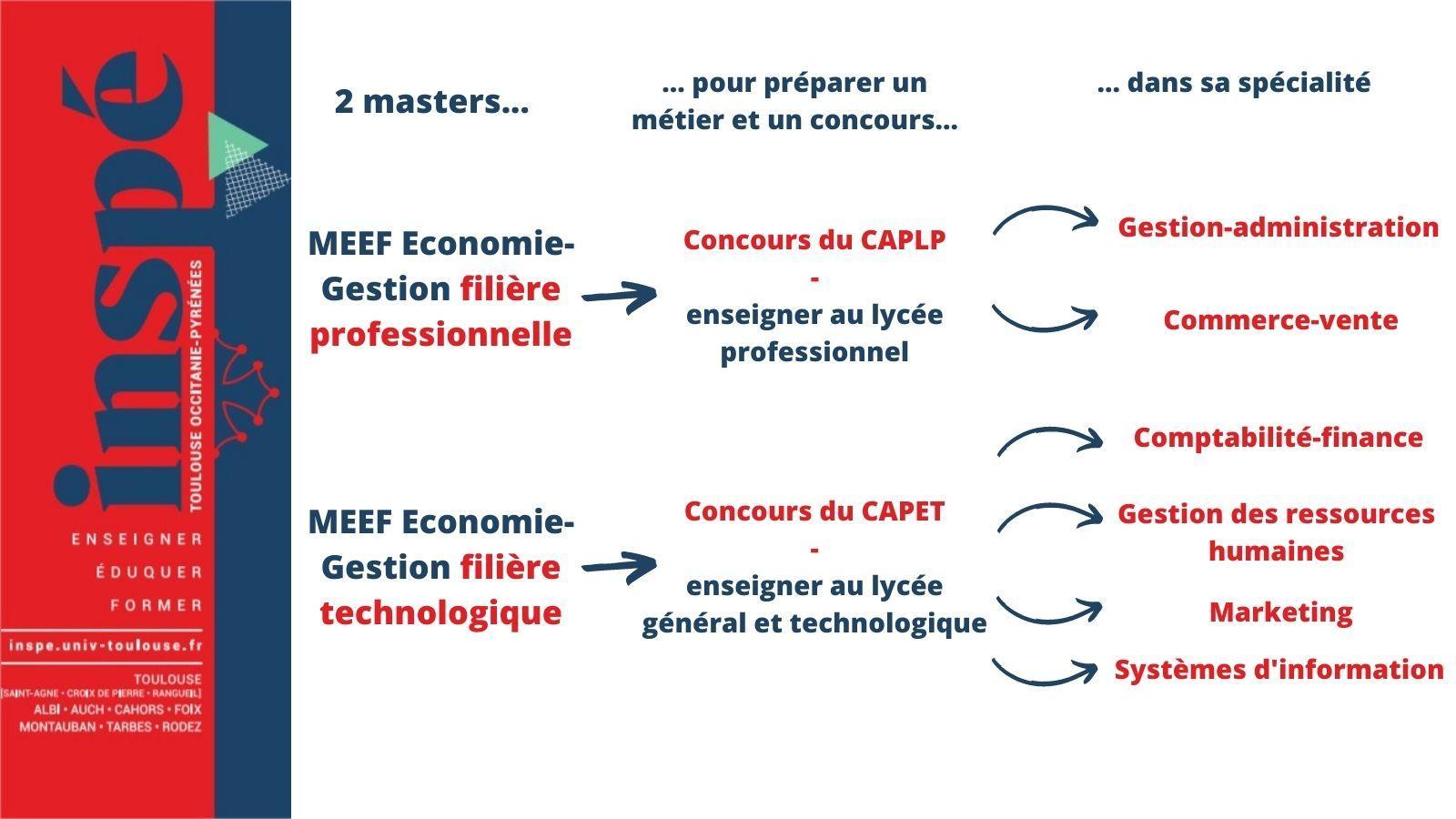 Mention 2 Parcours MEEF Economie gestion